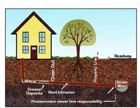 Sewer Line Responsibilty Graphic